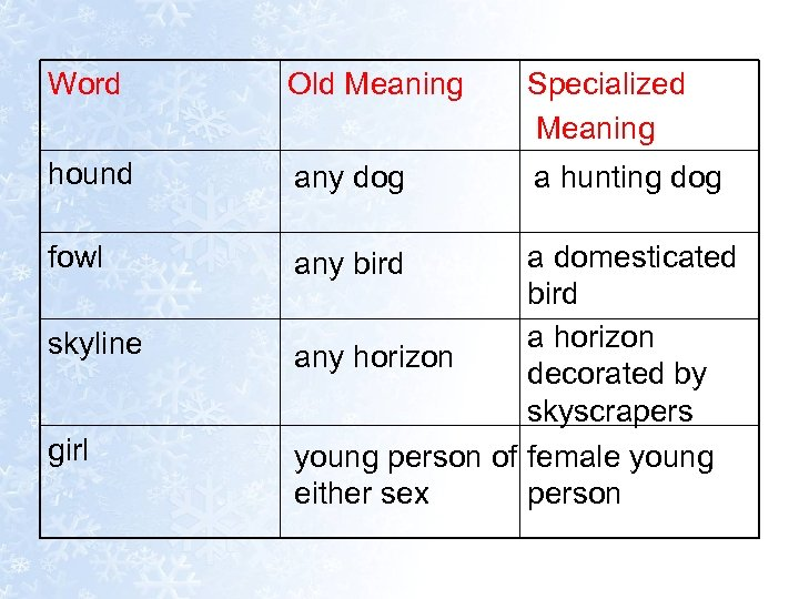 Word Old Meaning Specialized Meaning hound any dog a hunting dog fowl any bird