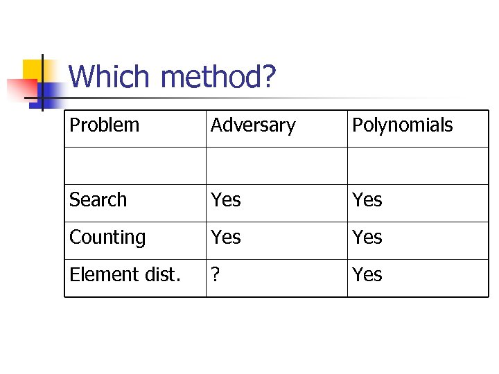 Which method? Problem Adversary Polynomials Search Yes Counting Yes Element dist. ? Yes