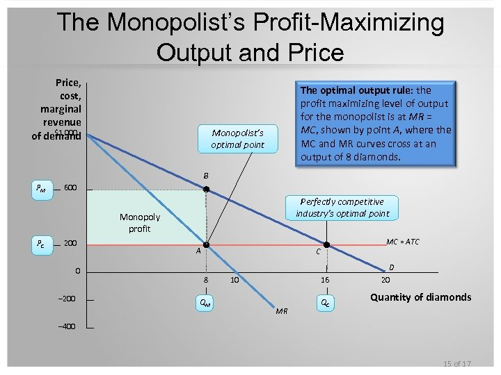 The Monopolist's Profit-Maximizing Output and Price, cost, marginal revenue $1, 000 of demand The
