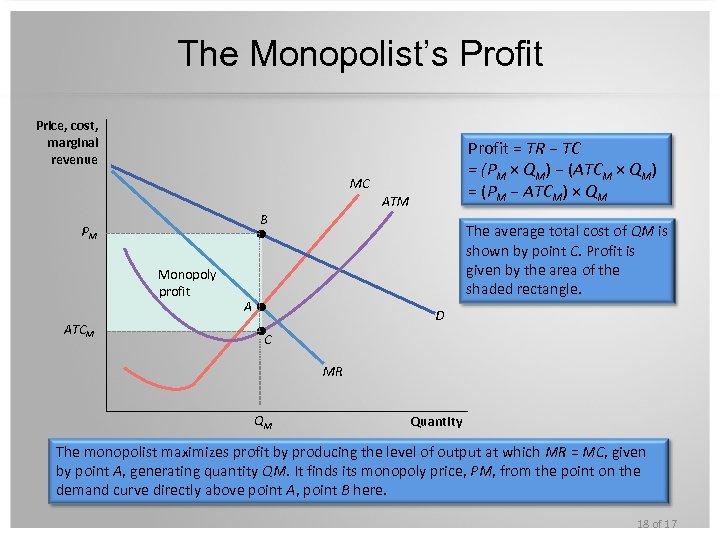The Monopolist's Profit Price, cost, marginal revenue Profit = TR − TC = (PM