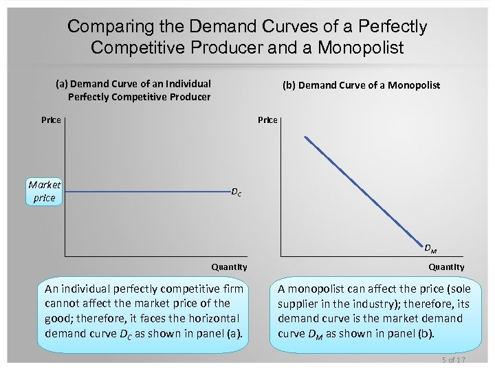 Comparing the Demand Curves of a Perfectly Competitive Producer and a Monopolist (a) Demand