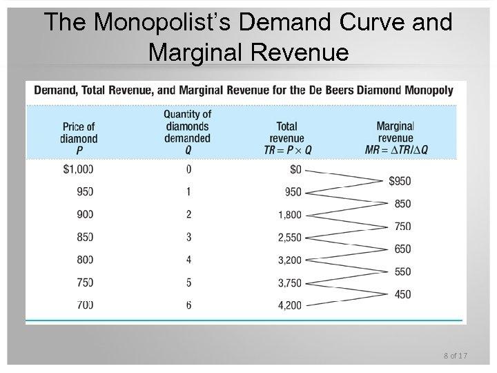 The Monopolist's Demand Curve and Marginal Revenue 8 of 17