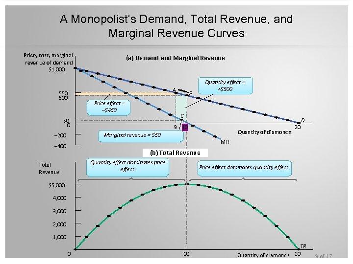 A Monopolist's Demand, Total Revenue, and Marginal Revenue Curves Price, cost, marginal revenue of