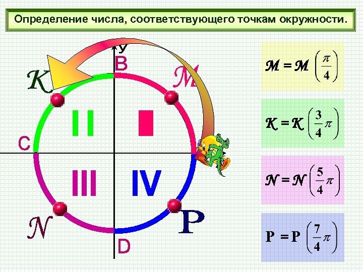 Определение числа, соответствующего точкам окружности. М=М К=К N=N Р=P