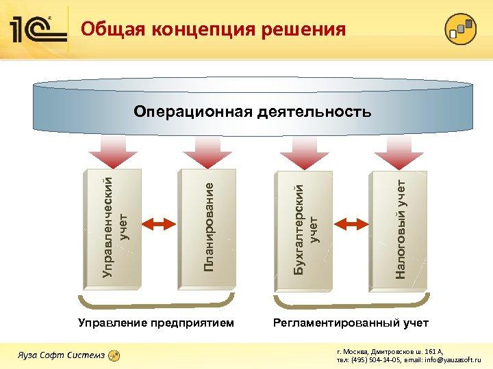 Общая концепция решения Управление предприятием Налоговый учет Бухгалтерский учет Планирование Управленческий учет Операционная деятельность