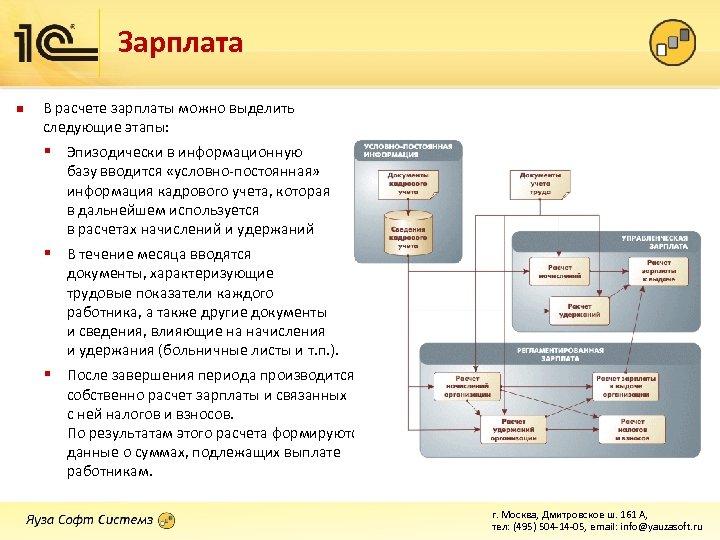 Зарплата n В расчете зарплаты можно выделить следующие этапы: § Эпизодически в информационную базу