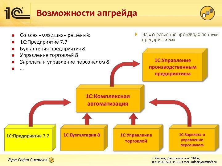 Возможности апгрейда n n n Со всех «младших» решений: 1 С: Предприятие 7. 7
