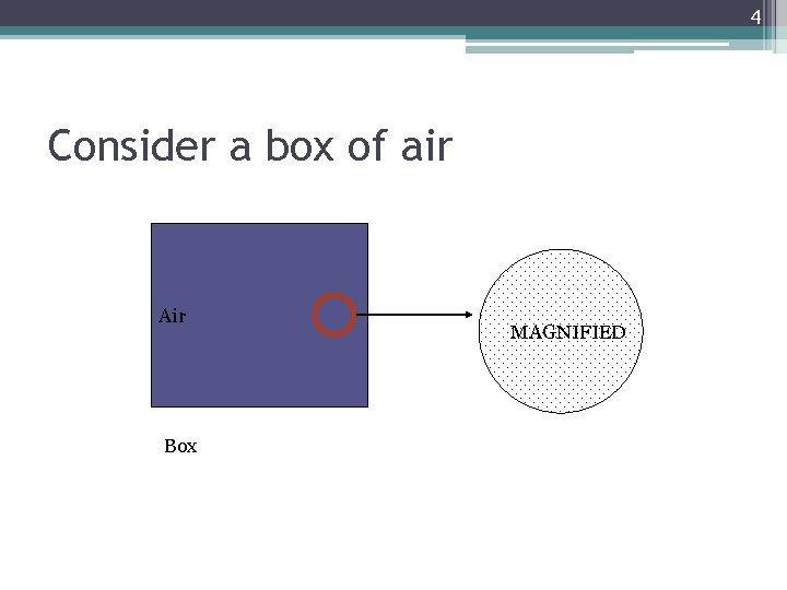 4 Consider a box of air Air Box MAGNIFIED