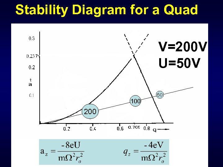 Stability Diagram for a Quad V=200 V U=50 V 50 100 200