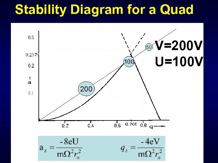 Stability Diagram for a Quad 50 100 200 V=200 V U=100 V