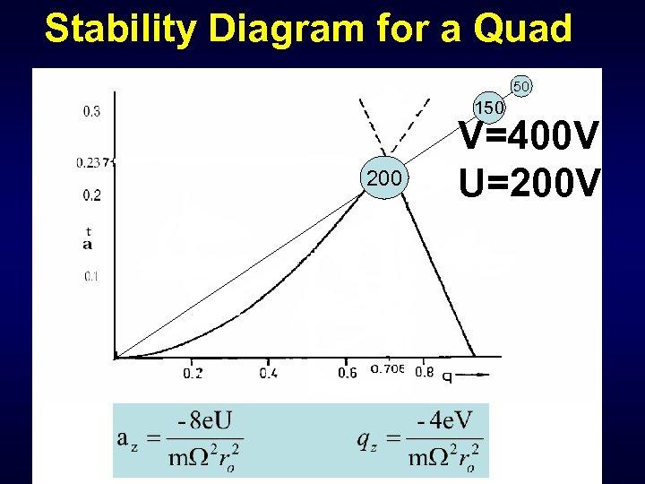 Stability Diagram for a Quad 50 150 200 V=400 V U=200 V