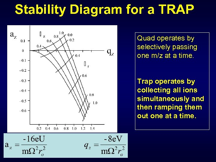Stability Diagram for a TRAP Quad operates by selectively passing one m/z at a