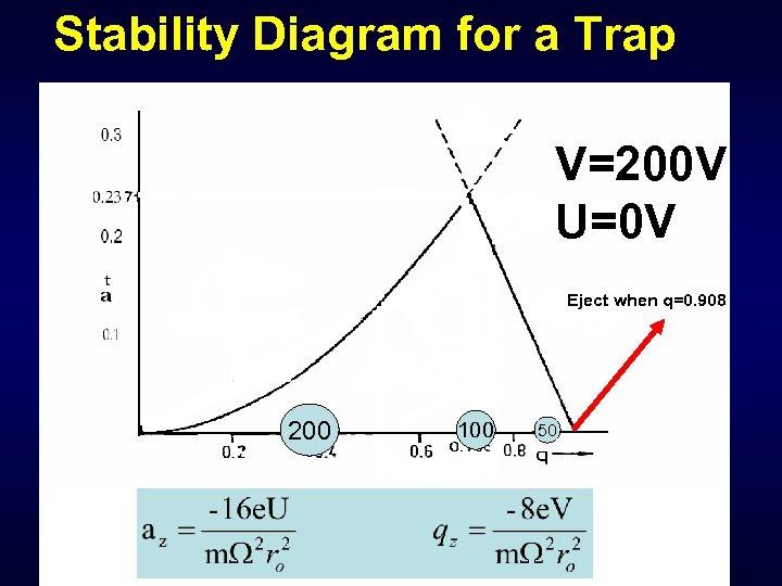 Stability Diagram for a Trap V=200 V U=0 V Eject when q=0. 908 200
