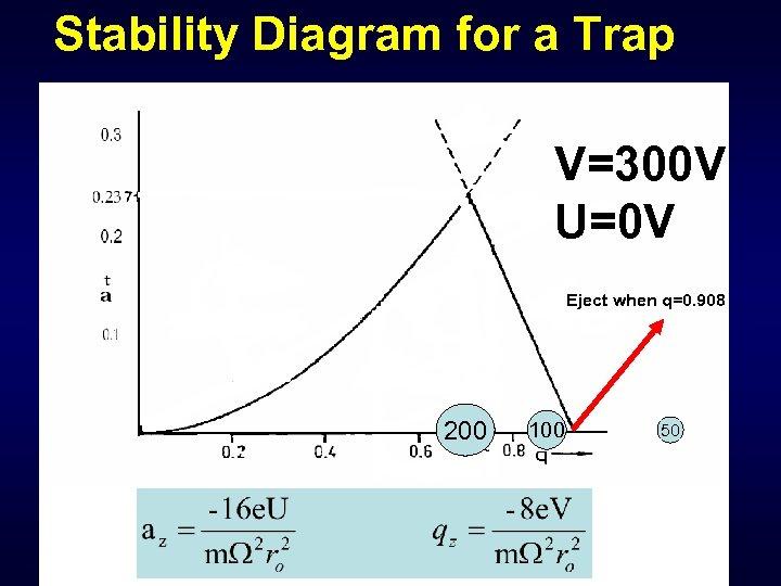 Stability Diagram for a Trap V=300 V U=0 V Eject when q=0. 908 200