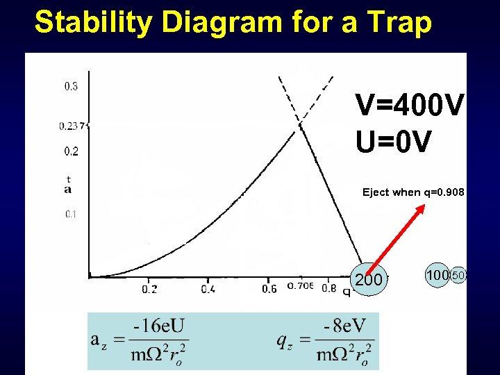 Stability Diagram for a Trap V=400 V U=0 V Eject when q=0. 908 200