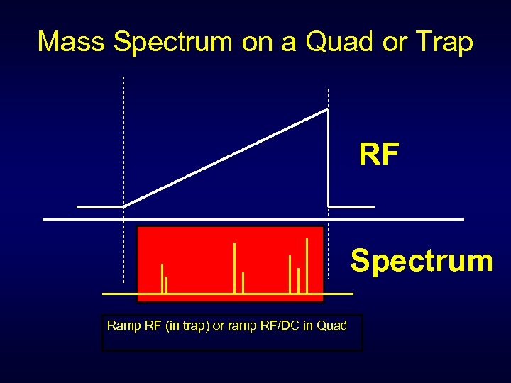 Mass Spectrum on a Quad or Trap RF Spectrum Ramp RF (in trap) or