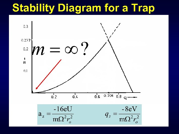 Stability Diagram for a Trap
