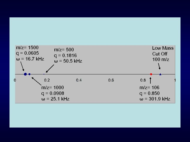 m/z= 1500 q = 0. 0605 ω = 16. 7 k. Hz m/z= 500