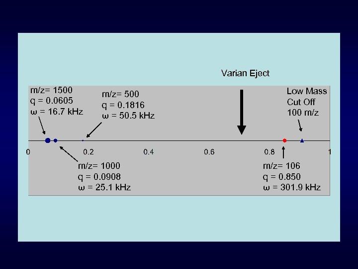 Varian Eject m/z= 1500 q = 0. 0605 ω = 16. 7 k. Hz