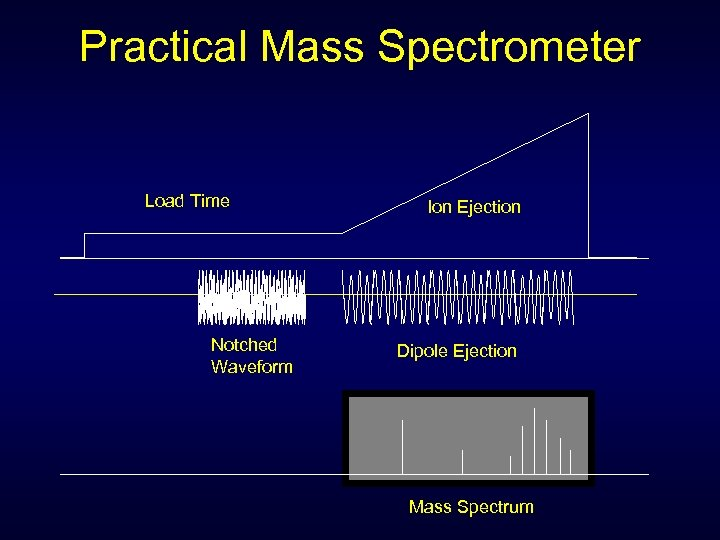 Practical Mass Spectrometer Load Time Notched Waveform Ion Ejection Dipole Ejection Mass Spectrum
