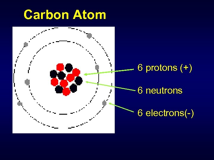 Carbon Atom 6 protons (+) 6 neutrons 6 electrons(-)