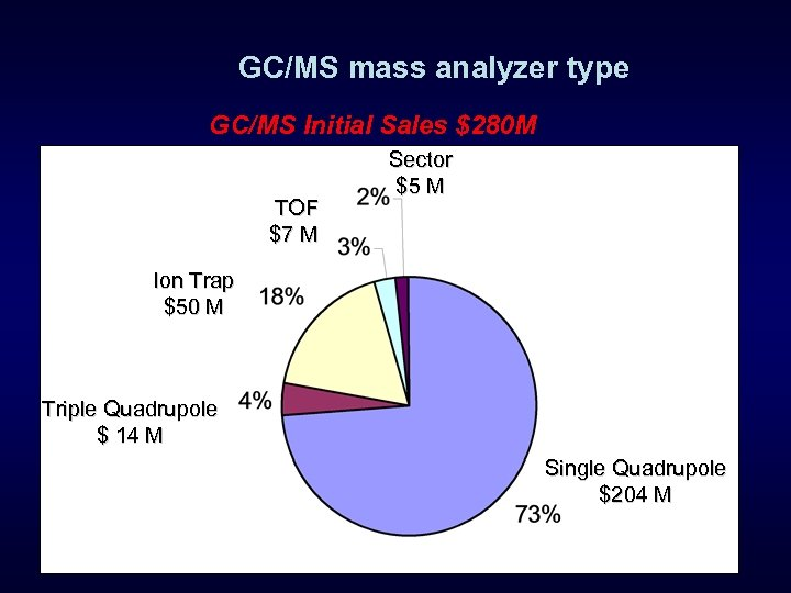 GC/MS mass analyzer type GC/MS Initial Sales $280 M TOF $7 M Sector $5