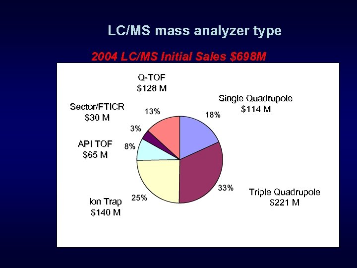 LC/MS mass analyzer type 2004 LC/MS Initial Sales $698 M Q-TOF $128 M Sector/FTICR