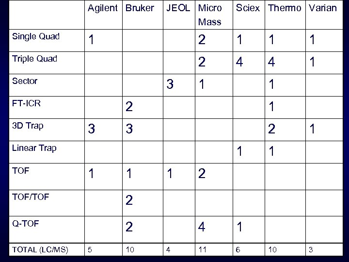 Agilent Bruker Single Quad JEOL Micro Mass 1 2 Sector 3 FT-ICR 1 1