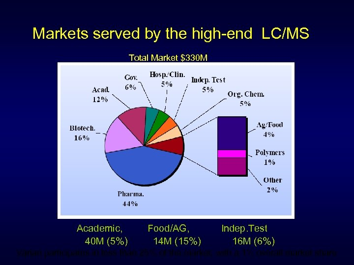 Markets served by the high-end LC/MS Total Market $330 M Academic, 40 M (5%)