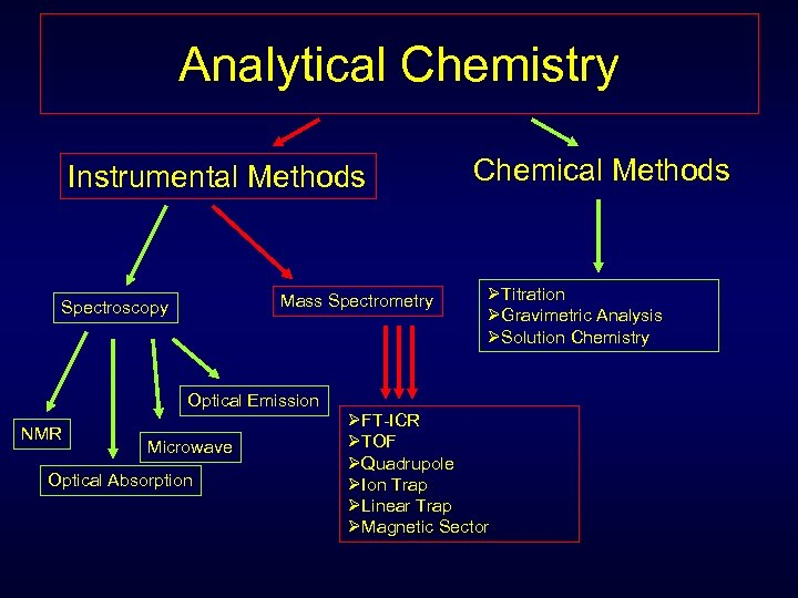 Analytical Chemistry Instrumental Methods Mass Spectrometry Spectroscopy Optical Emission NMR Microwave Optical Absorption Chemical