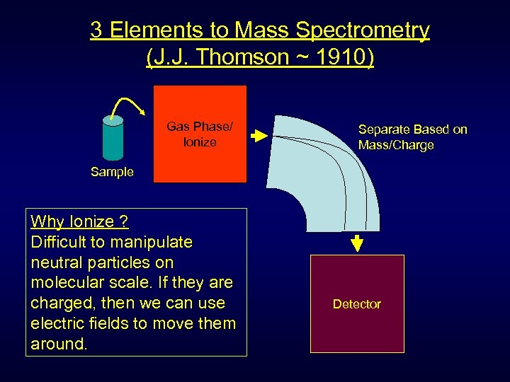 3 Elements to Mass Spectrometry (J. J. Thomson ~ 1910) Gas Phase/ Ionize Separate