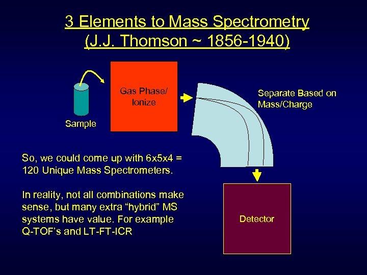3 Elements to Mass Spectrometry (J. J. Thomson ~ 1856 -1940) Gas Phase/ Ionize