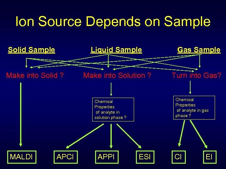 Ion Source Depends on Sample Solid Sample Liquid Sample Make into Solid ? Make