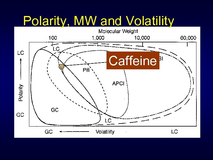 Polarity, MW and Volatility Caffeine