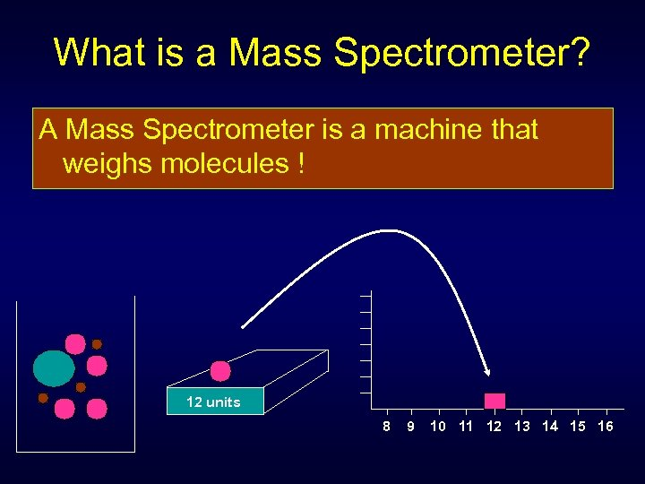 What is a Mass Spectrometer? A Mass Spectrometer is a machine that weighs molecules