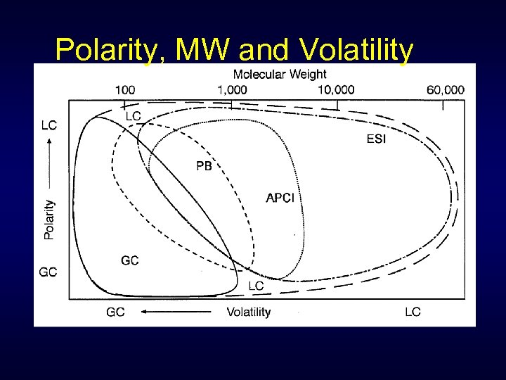 Polarity, MW and Volatility