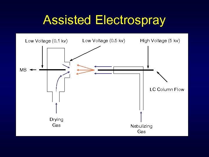 Assisted Electrospray Low Voltage (0. 1 kv) Low Voltage (0. 5 kv) High Voltage
