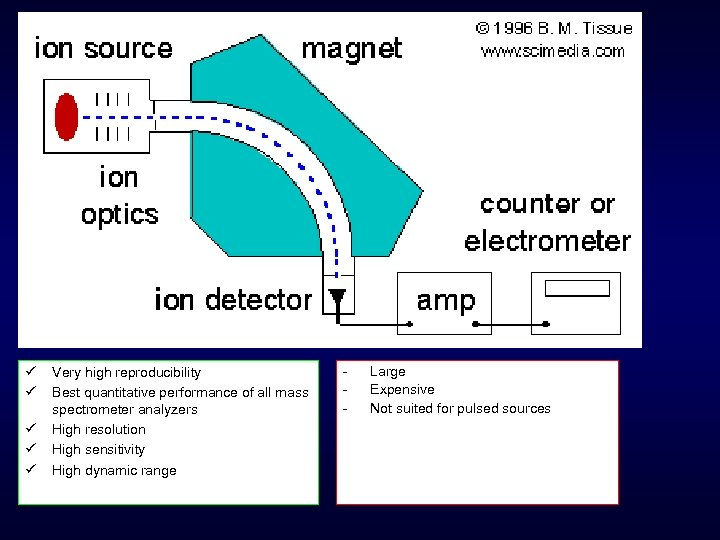 ü ü ü Very high reproducibility Best quantitative performance of all mass spectrometer analyzers
