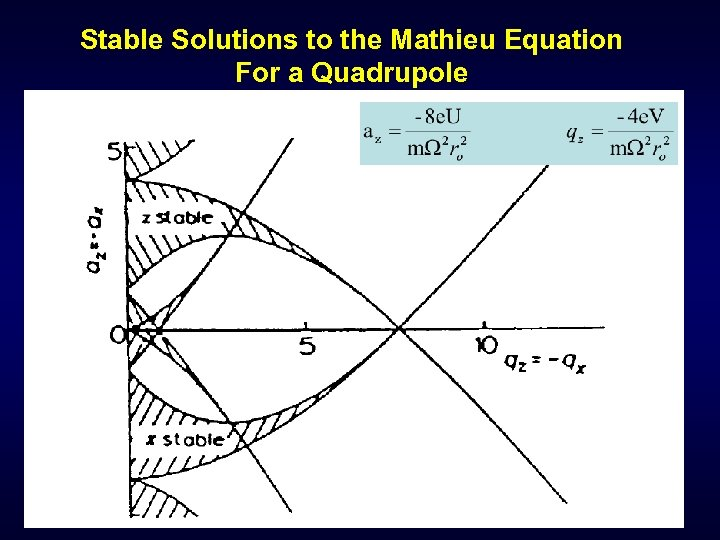 Stable Solutions to the Mathieu Equation For a Quadrupole