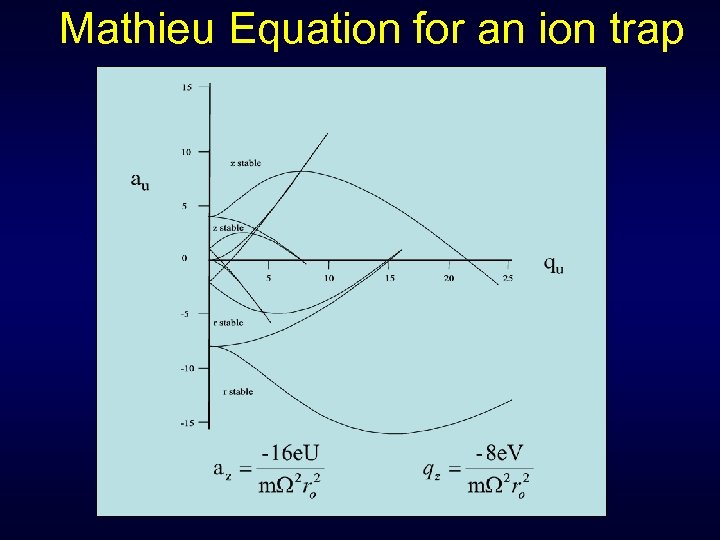 Mathieu Equation for an ion trap