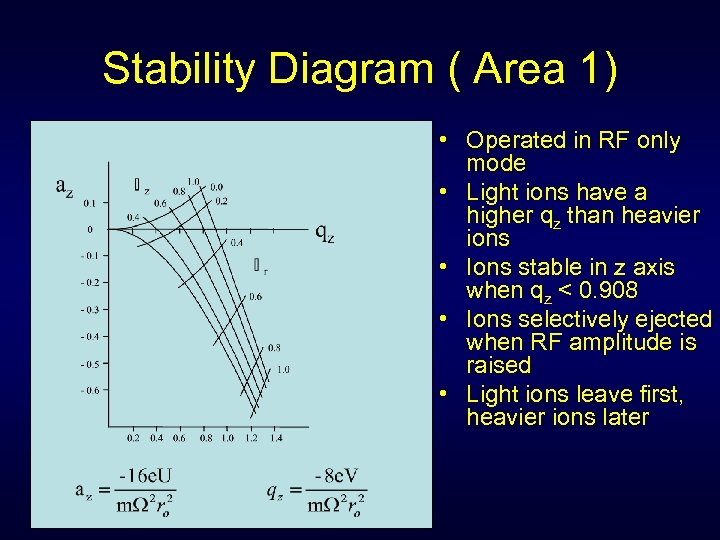 Stability Diagram ( Area 1) • Operated in RF only mode • Light ions