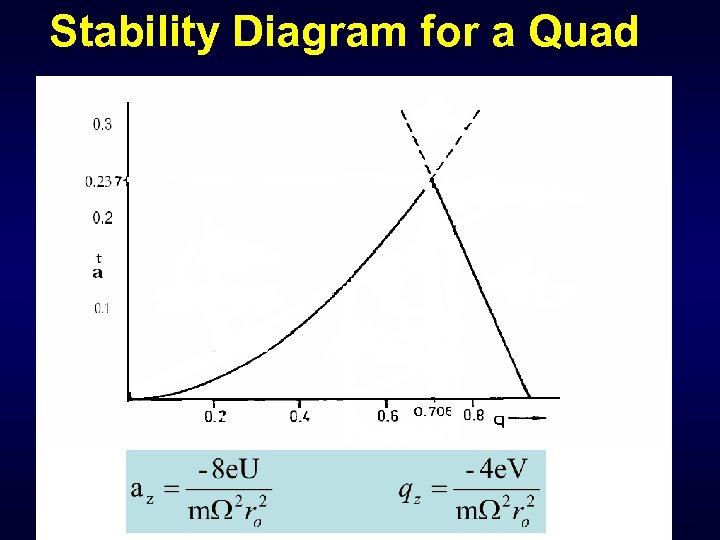 Stability Diagram for a Quad