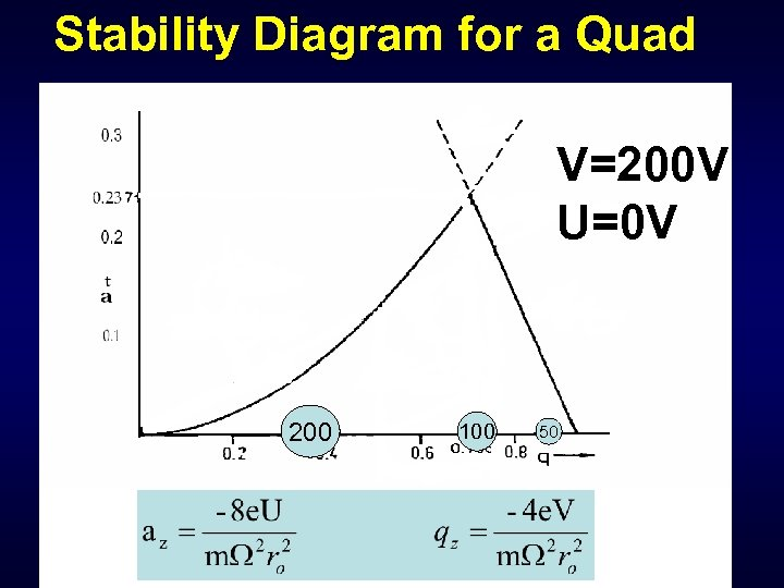 Stability Diagram for a Quad V=200 V U=0 V 200 100 50