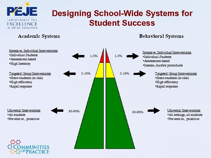 Designing School-Wide Systems for Student Success Academic Systems Behavioral Systems Intensive, Individual Interventions •