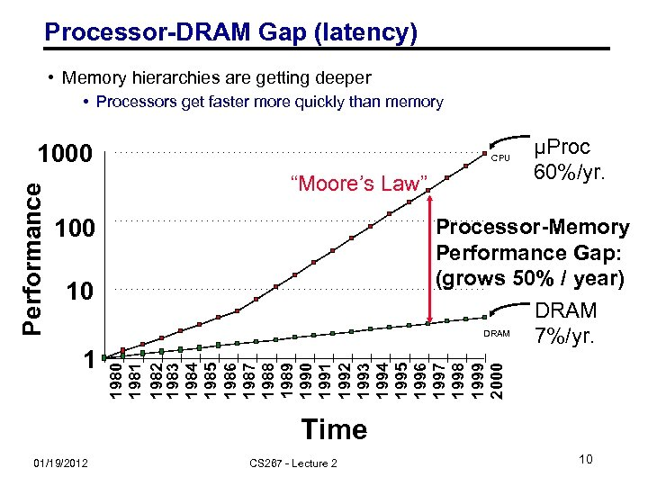 Processor-DRAM Gap (latency) • Memory hierarchies are getting deeper • Processors get faster more