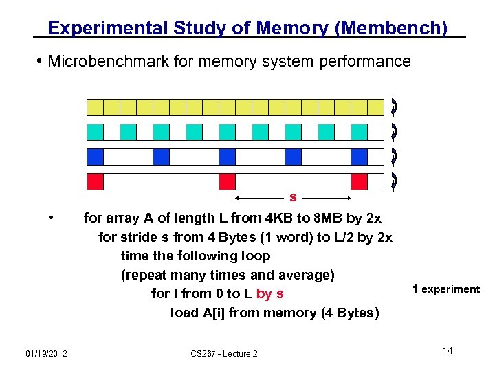 Experimental Study of Memory (Membench) • Microbenchmark for memory system performance s • 01/19/2012