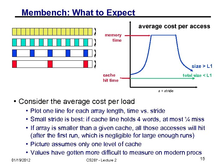 Membench: What to Expect average cost per access memory time size > L 1