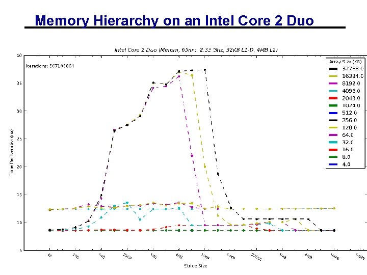 Memory Hierarchy on an Intel Core 2 Duo 01/19/2012 CS 267 - Lecture 2
