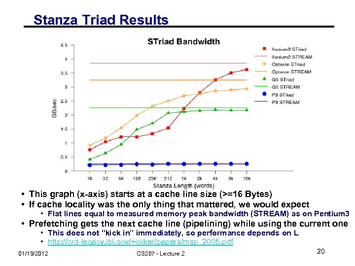 Stanza Triad Results • This graph (x-axis) starts at a cache line size (>=16