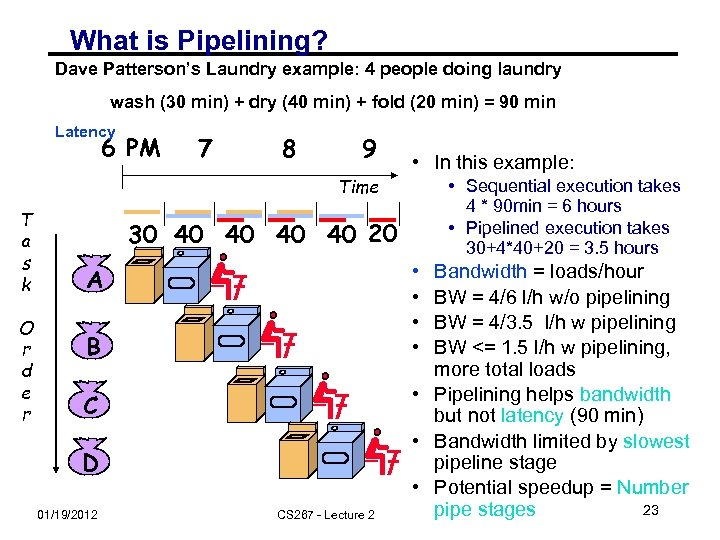 What is Pipelining? Dave Patterson's Laundry example: 4 people doing laundry wash (30 min)